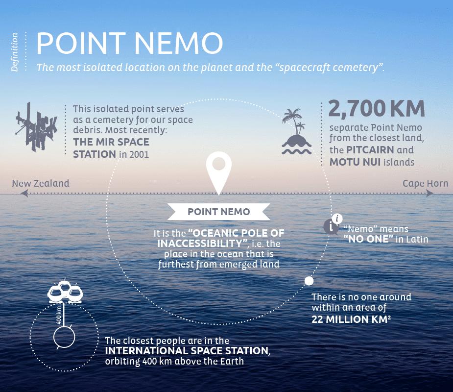 Point-Nemo-EN