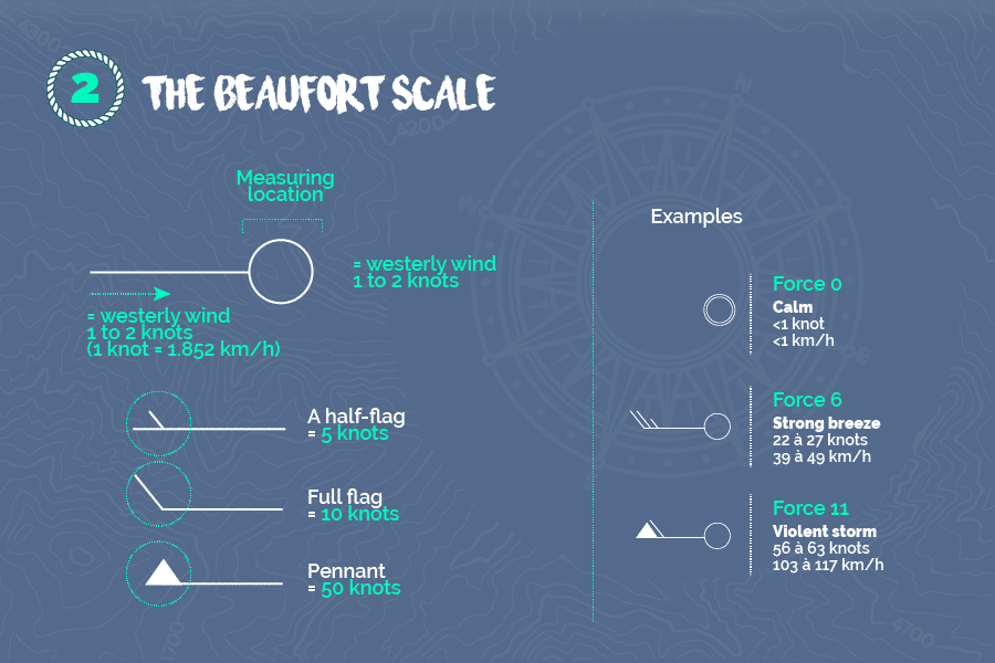 The-beaufort-scale