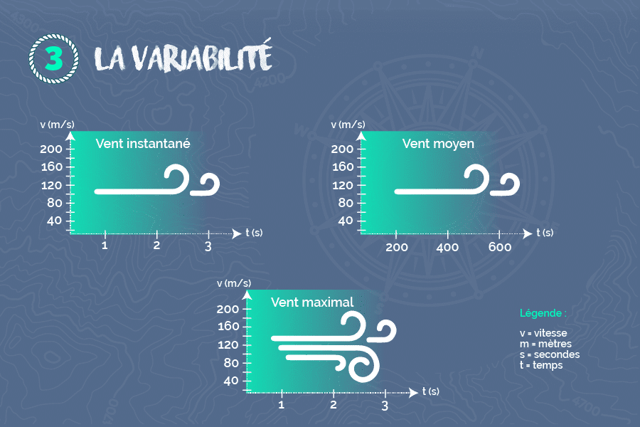 variabilite-du-vent-explication
